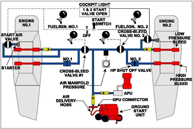 Arip susanto official website mesin pesawat metode dengan bleed air atau pneumatic ini yang paling populer untuk menghidupkan mesin pesawat terutama pesawat penumpang bermesin turbofan seperti boeing ccuart Images