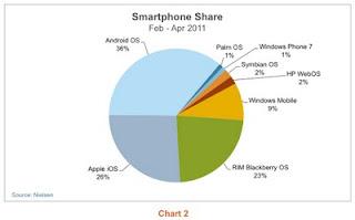 Part de marché des OS - Avril 2011