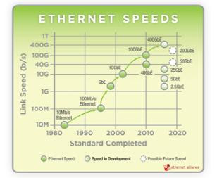 Ethernet speeds