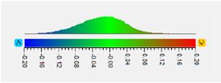 Nivel de variación del Escáner 3D EVA para la digitalización 3D de tamaños medios