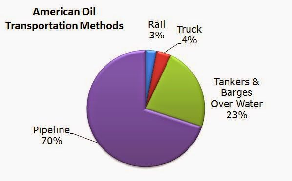 Positive Liberals Oil Transportation Byproducts And Americas
