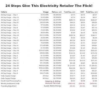 Example Of Rubbish Electricity Bill Australia