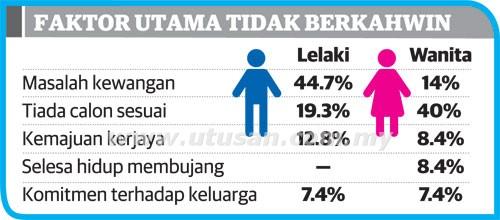2.5 Juta Rakyat Malaysia Berusia Lebih 25 Tahun Tidak Berkahwin