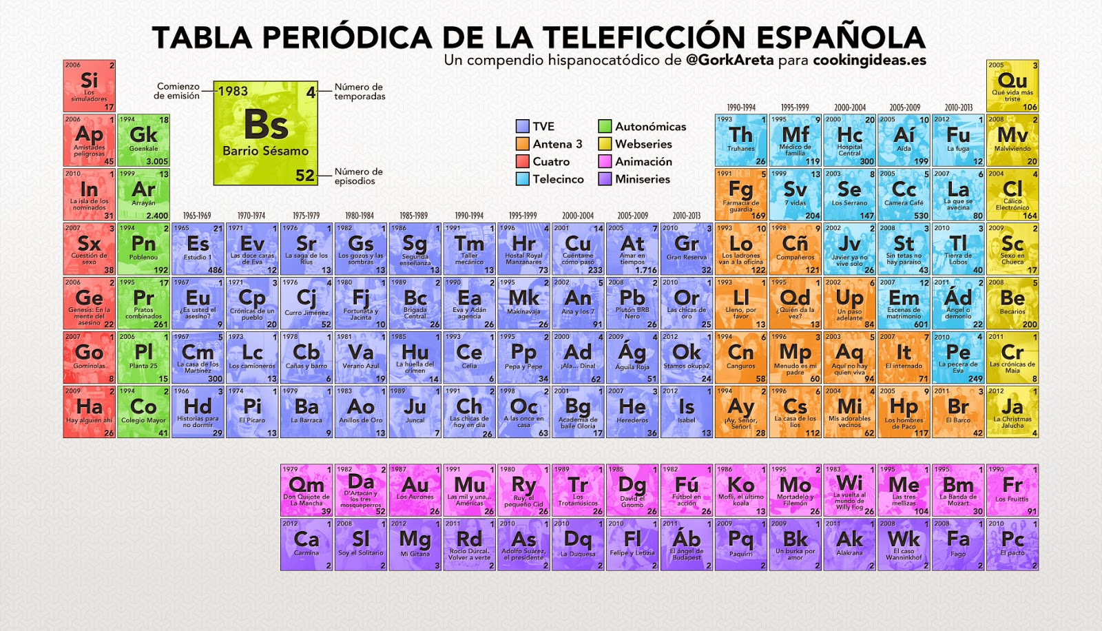 Fisica y quimica la tabla peridica la tabla peridica urtaz Gallery