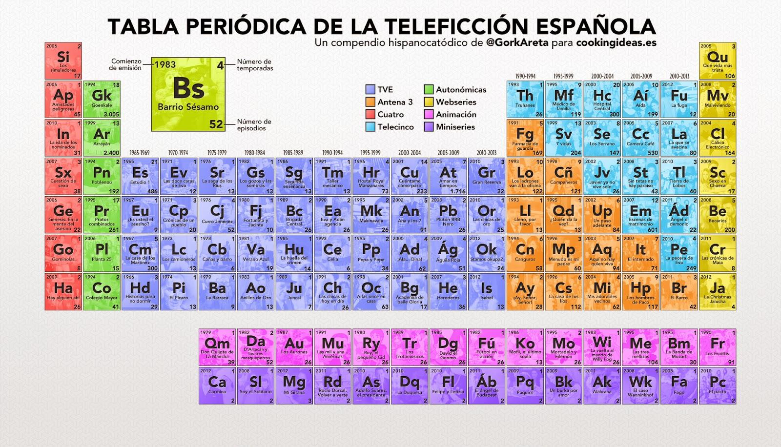 Fisica y quimica la tabla peridica la tabla peridica urtaz Images