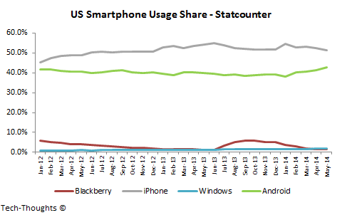 US Smartphone Usage Share