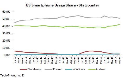US Smartphone Usage Share