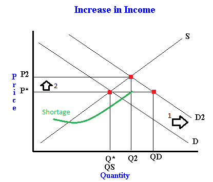 How A Change In Income Changes Demand And Thus Equilibrium Price And Quantity