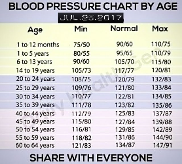 Nashamanja2014s Blog Blood Pressure Chart By Age