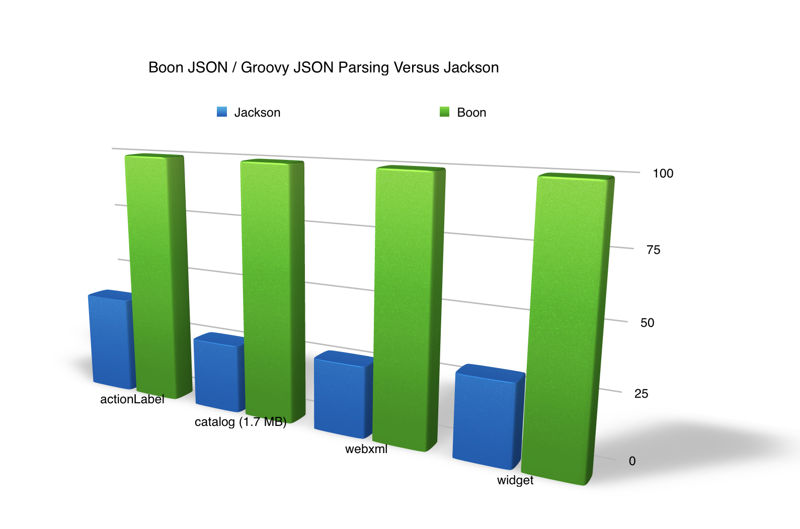 Boon JSON parser fastest Java JSON Parser on the JVM faster than GSON and Jackson