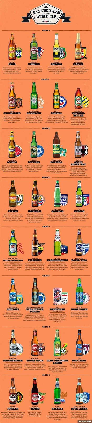Mundial das Cervejas, Beers of the World Cup