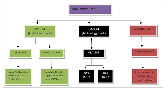 Program for 3 tier architecture in java for Architecture 3 tiers d une application web