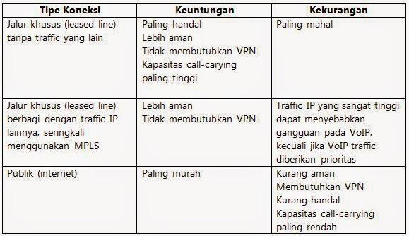 Tipe koneksi SIP