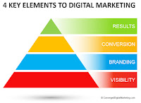 http://www.convergeddigitalmarketing.com/p/4-key-elements-to-digital-marketing.html