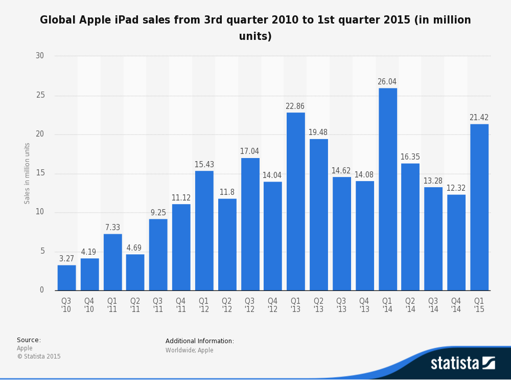 ipad sales brings 300 billion revenue