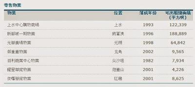 零售物業 商場 陽光房地產(0435)