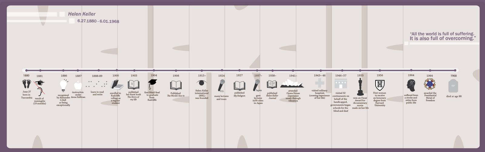 helen keller biography timeline pin story timeline graphic organizer on pinterest. Black Bedroom Furniture Sets. Home Design Ideas