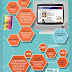Infographic- The History Of Web Design!