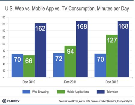 TV consumption in the USA