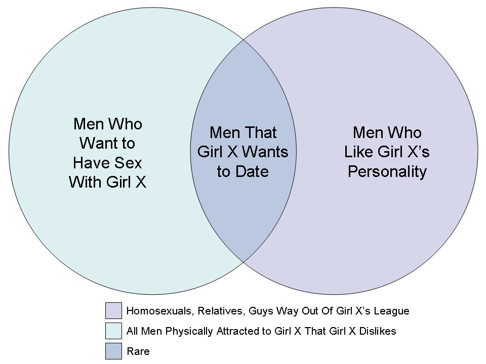 dating rules revisited