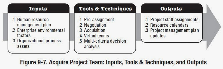 project team acquisition