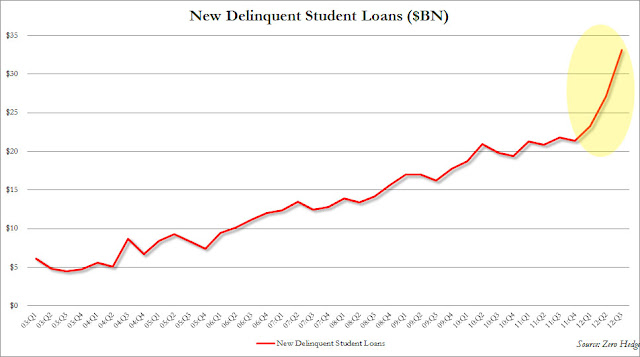 Student Debt Bubble Bursting? - chart 2