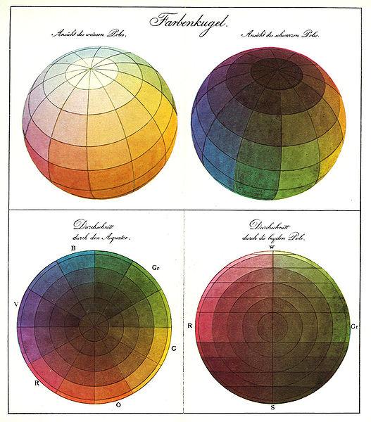 Теория цвета иоханнеса иттена
