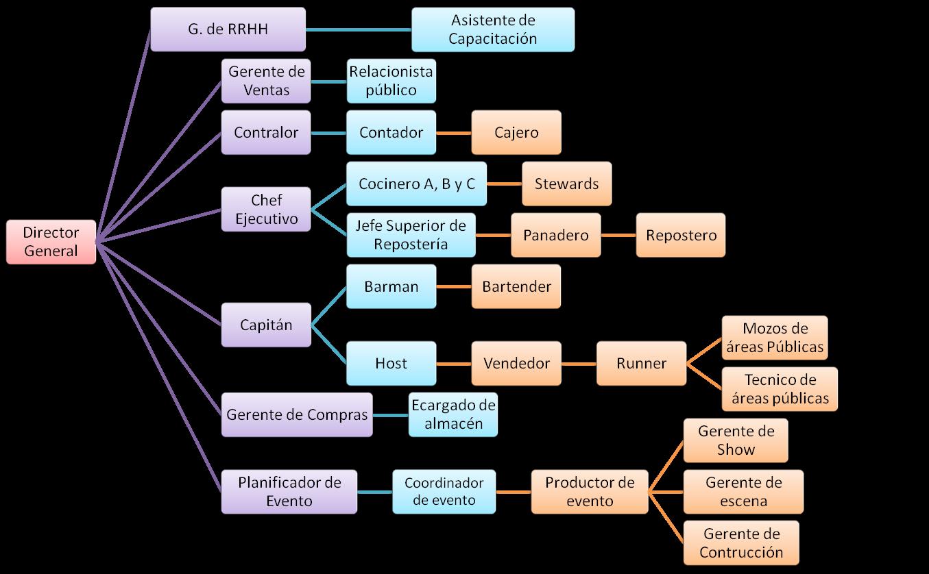 Alimentos & Bebidas: Principales Puesto de la Empresa de Alimentos