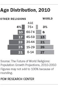 Возрастное распределение по религиям