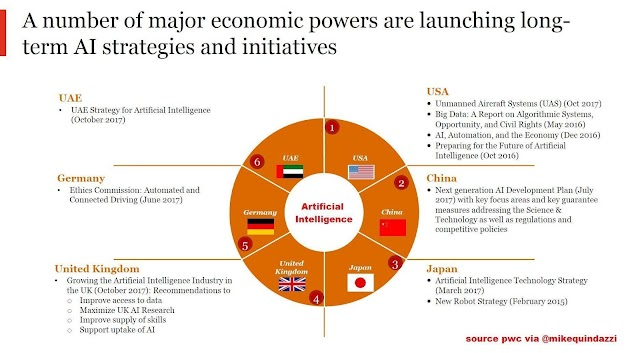 A hummer of major countries are launching long term AI strategies and initiatives