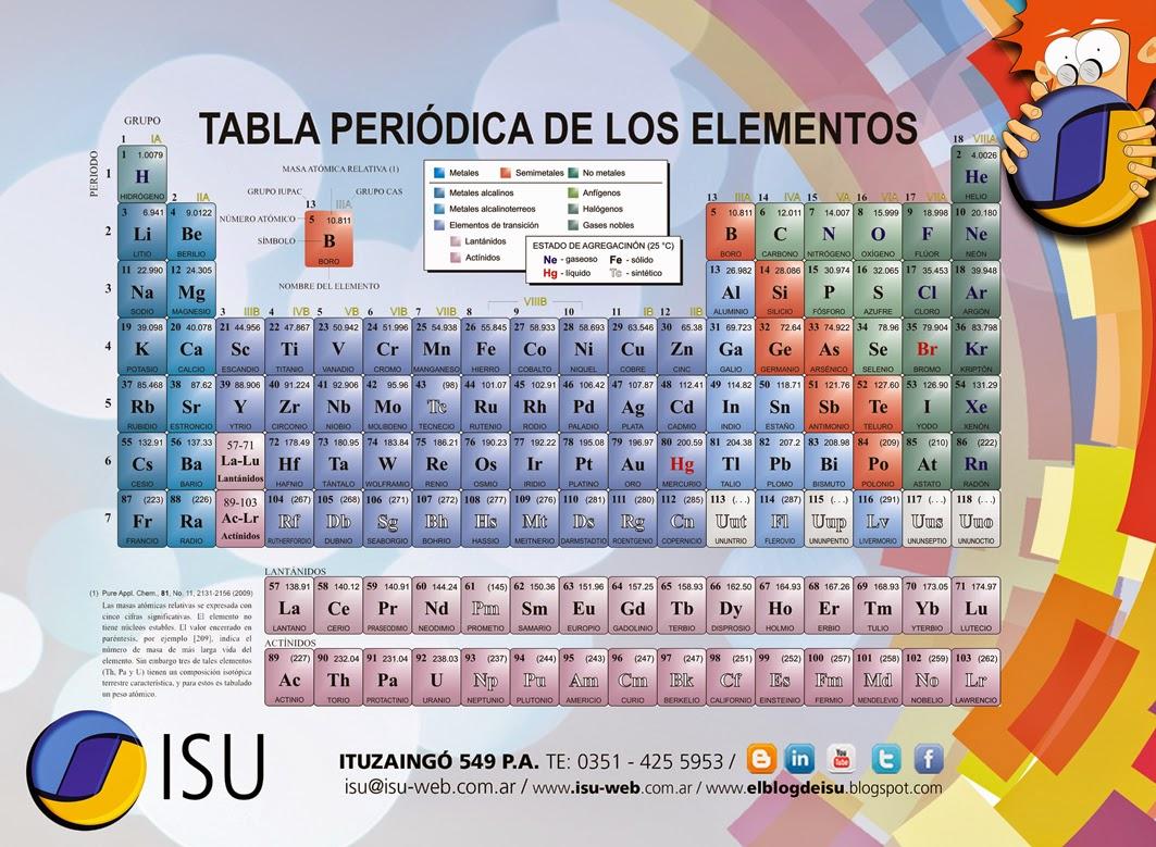 TABLA PERIÓDICA DE LOS ELEMENTOS | el blog de ISU
