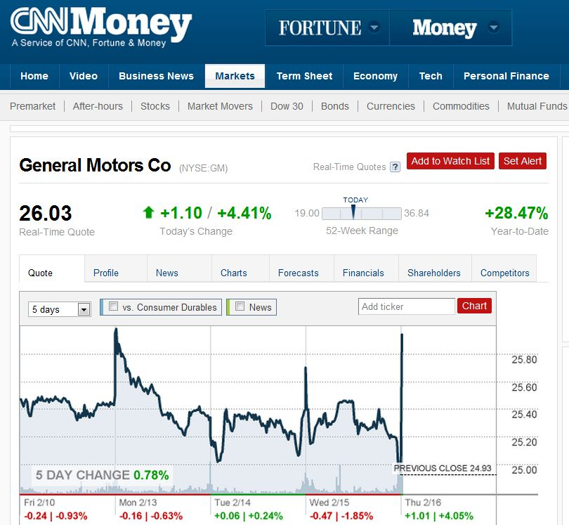 stock price general motors co stock quote us general motors co stock. Cars Review. Best American Auto & Cars Review