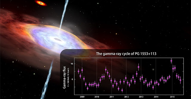 Fermi observations suggest possible years-long cyclic changes in gamma-ray emission from the blazar PG 1553+113. The graph shows Fermi Large Area Telescope data from August 2008 to July 2015 for gamma rays with energies above 100 million electron volts (MeV). For comparison, visible light ranges between 2 and 3 electron volts. Vertical lines on data points are error bars. Background: One possible explanation for the gamma-ray cycle is an oscillation of the jet produced by the gravitational pull of a second massive black hole, seen at top left in this artist's rendering. Credits: NASA's Goddard Space Flight Center/CI Lab
