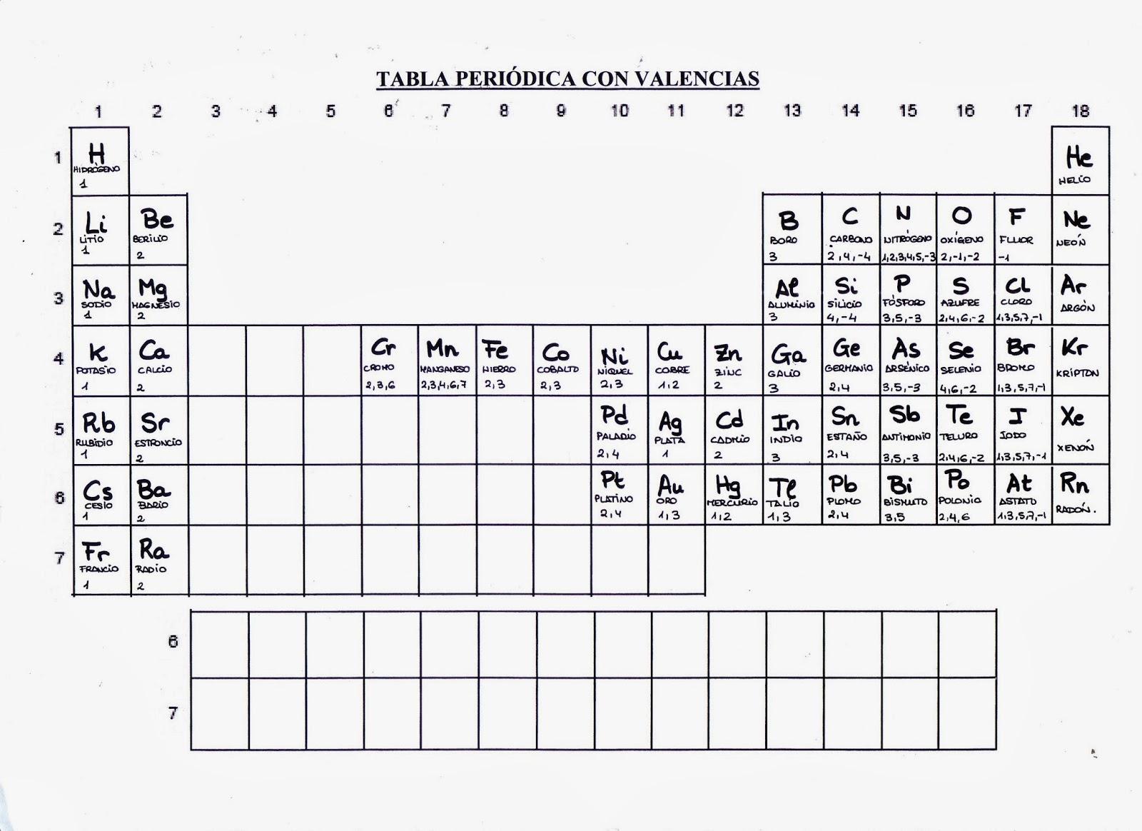 Una tabla peri dica interactiva para los m s peque os tabla ciencias 1 e s o urtaz Gallery