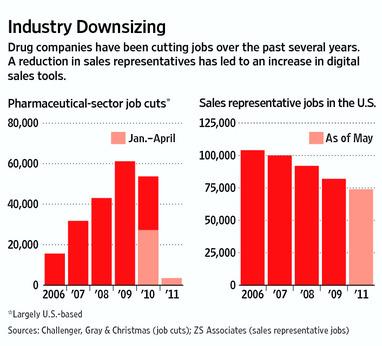 pharma sales jobs