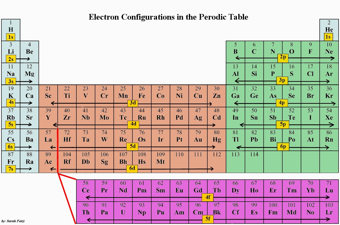 Spdf on periodic table images periodic table images spdf on periodic table image collections periodic table images spdf on periodic table choice image periodic gamestrikefo Gallery
