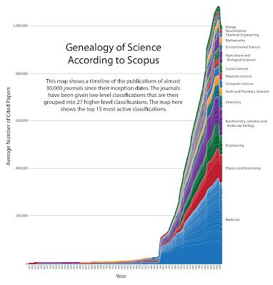 genealogia ciencia grafico