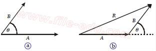 Gambar Resultan Dua Vektor yang Mengapit Sudut