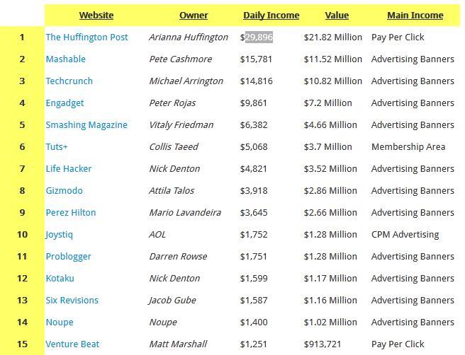 Top 15 Blog yang Hasilkan Uang Ratusan Juta Rupiah per Hari
