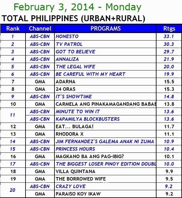 kantar media nationwide tv ratings (Feb 3)