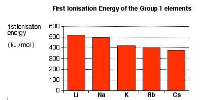 Energi ionisasi