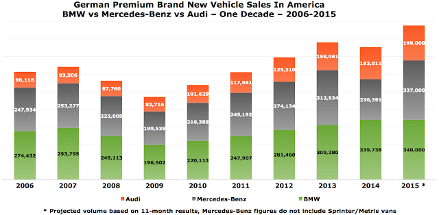 USA sales chart Mercedes-Benz vs. Audi vs. BMW 2006-2015
