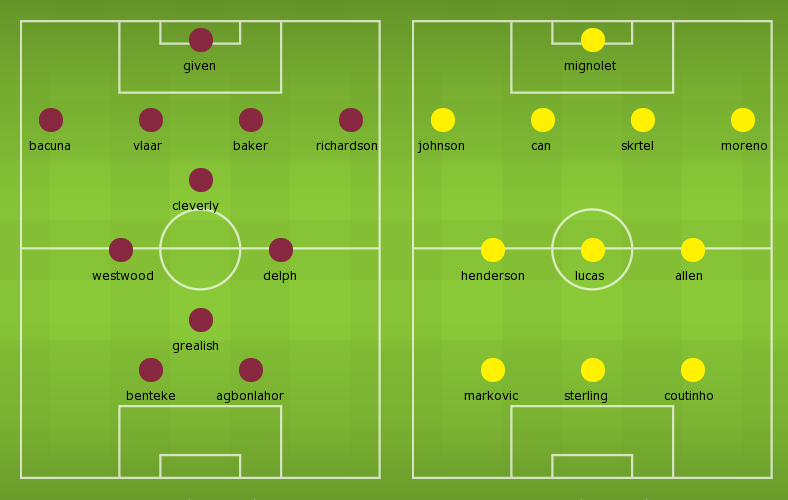 Possible Lineups, Stats, Team News: Aston Villa v Liverpool