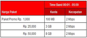 paket internet murah modem 3G HSDPA