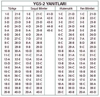 31 Aralk 2013 Star Gazetesi Uur Yaynlar YGS Deneme 2 Snav Cevap Anahtar