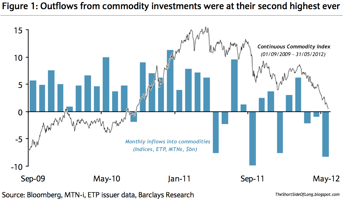 Commodity+Fund+Flows.png