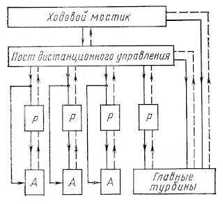 Иерархическая структура АСУ пароэнергетической установкой