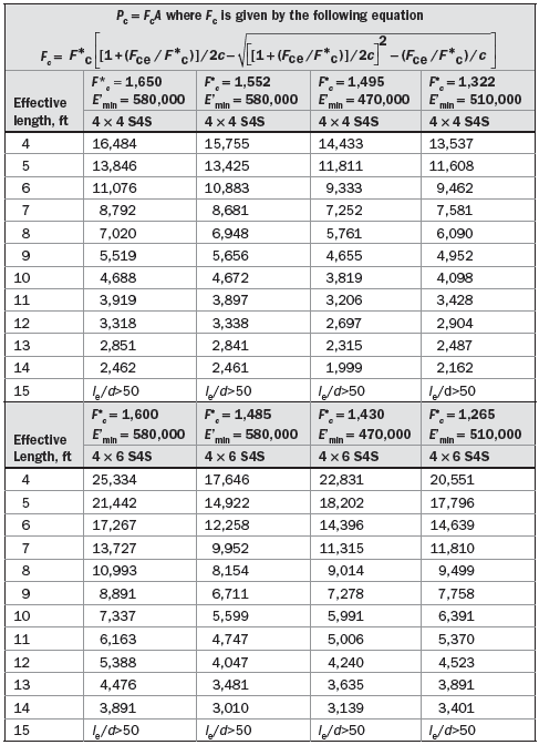 TABLE :1 Allowable Load of Rectangular Solid Wood 4 × 4 and 4 × 6 S4S Columns Members, Based on Stipulated Values of F'c and E'min