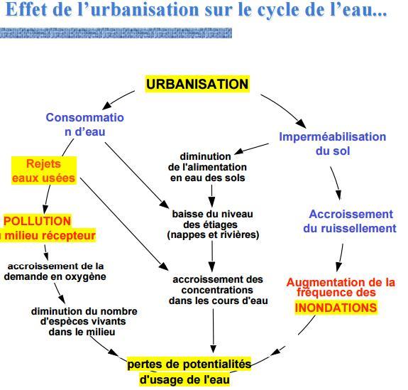 Cours d 39 initiation l 39 assainissement urbain cours for Assainissement cours pdf