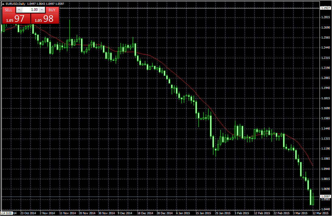 EUR USD Technical analysis